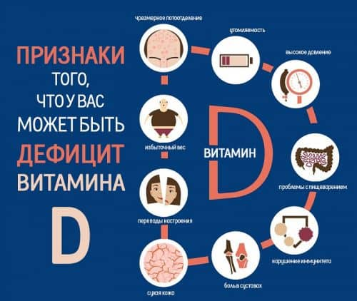 Как проявляется нехватка витамина D?