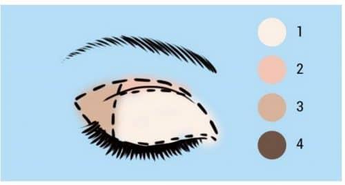 Правила базового макияжа